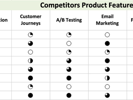 Competitors Strengths and Weaknesses Analysis with world's most in-depth data on competitors
