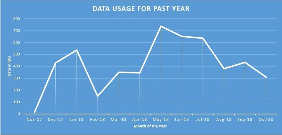 Republic Wireless Data.JPG