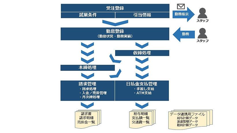 スタッフ管理システム機能体系図.jpg
