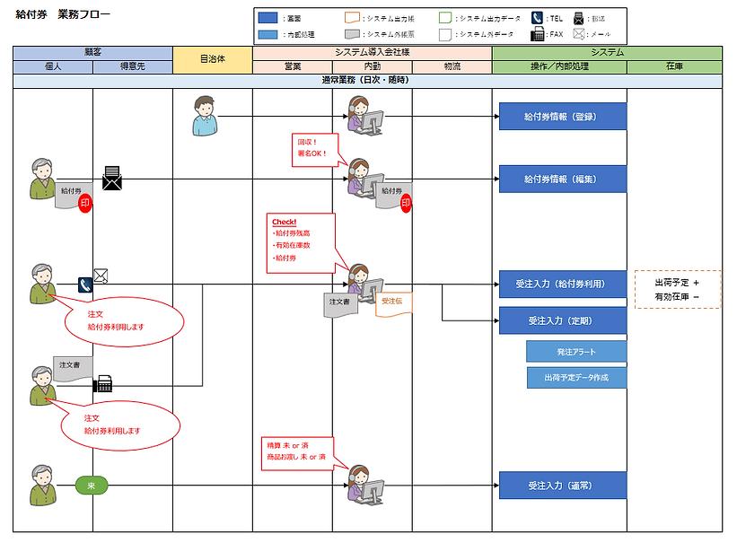医療用品・介護用品向け販売管理システム3-2.png
