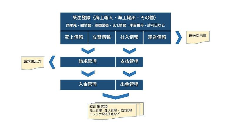 通関受注システム機能体系図.jpg