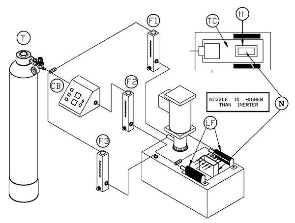 Wenesco Inerting Process