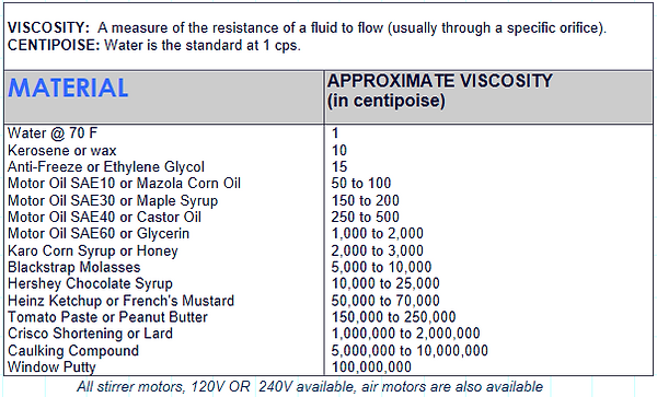 Wenesco Viscosity Ratings for Various Materials