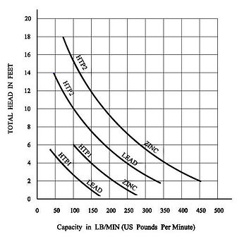 Wenesco Pump Total Head in feet vs capacity in lb/min