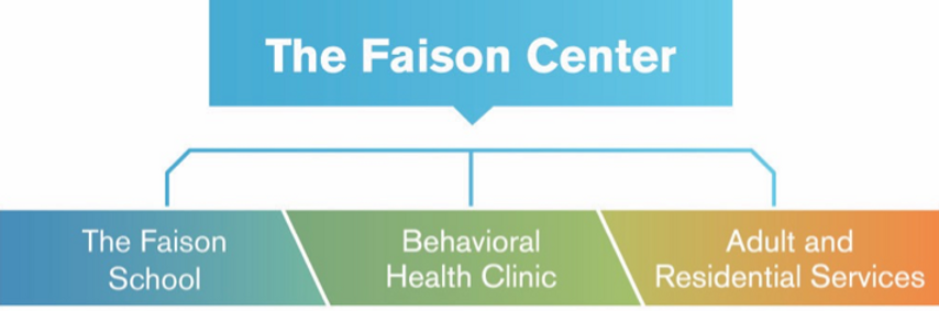 The Faison Center Services includes Faison School & Peninsula School, Behavioral Health Clinic and Adult and Residential Services