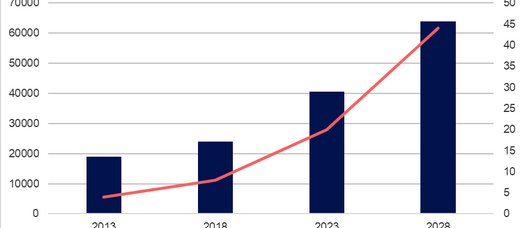 The Mobility Markets in Transition Towards Next-Generation VSAT Connectivity