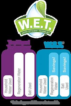 WEt-logo-chart.png