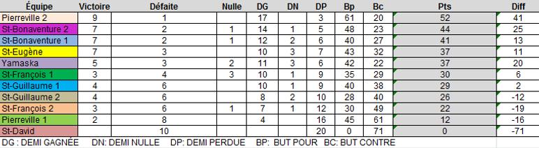 classementU10.png