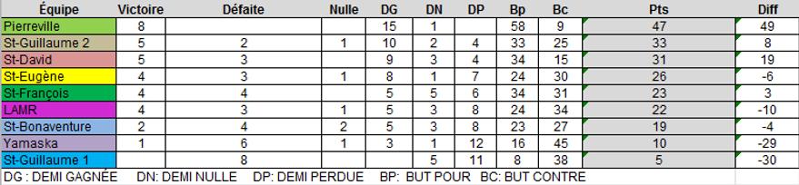 classementU13.png
