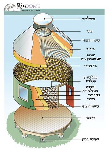 מבנה היורט