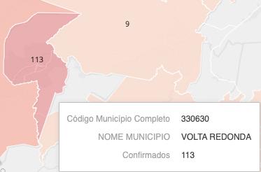 Volta Redonda: Números da pandemia de COVID-19