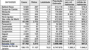 COVID-19  na Baixada Fluminense: Uma tragédia muito maior do que mostram as estatísticas