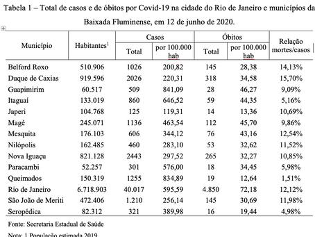 A contínua dispersão da Covid-19 na Baixada Fluminense