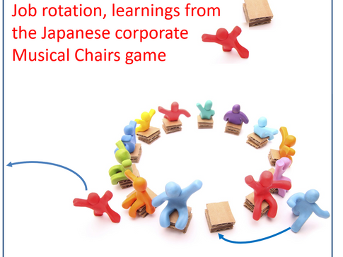 Japanese Musical Chairs corporate game