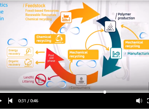 Circularity loops in the plastics industry