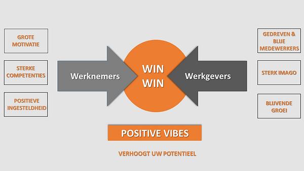 Missie van Positive Vibes voor bedrijven