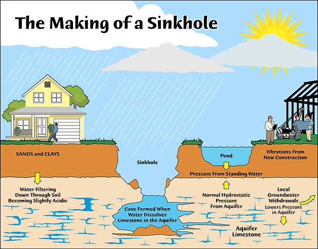 sinkhole repair methods cloud 9 services