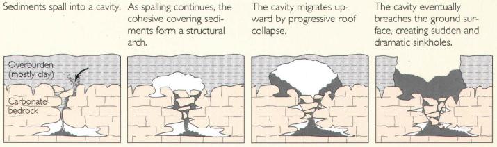 types of sinkholes