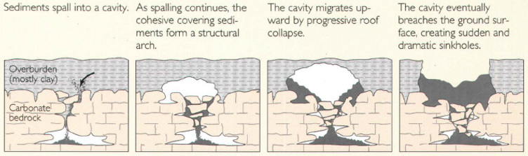 Cover-collapse_sinkhole.png