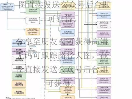 【iGeek】X 【UACS专栏】      吐血整理UACS史上第一份中文                  选课天梯大全