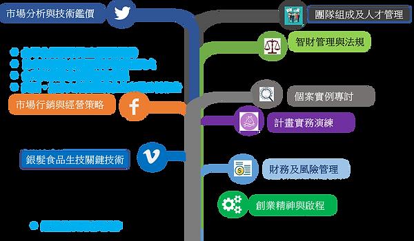 課程規劃圖.png
