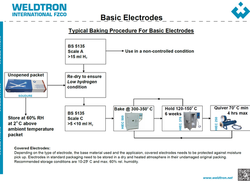 Welding Electrode Baking Procedure