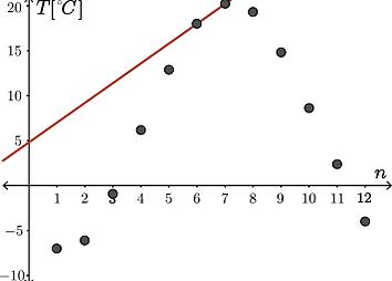 6 7 Rates Of Change In Trigonometric Fun | mhf4utrigonometry