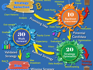 Don't just Backtest your Trades - Build a Killer Strategy with Forex 10/20/30 Rule™