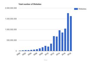 number of websites worldwide