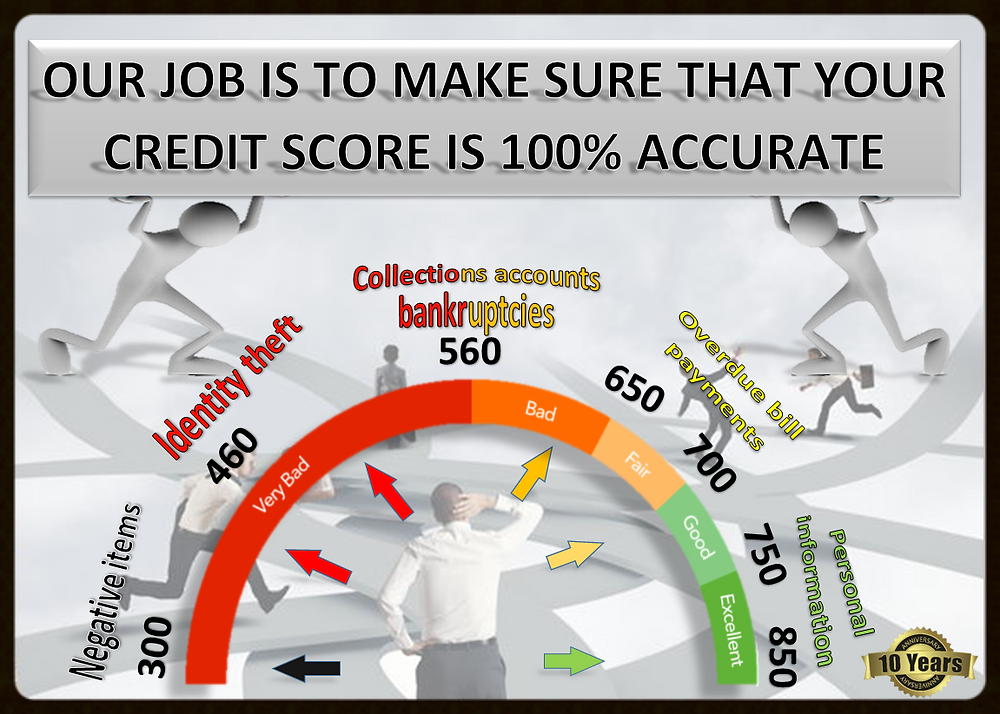 CREDIT SCORE ACCURATE