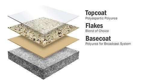 polyaspartic polyurea garage floor coating austin tx