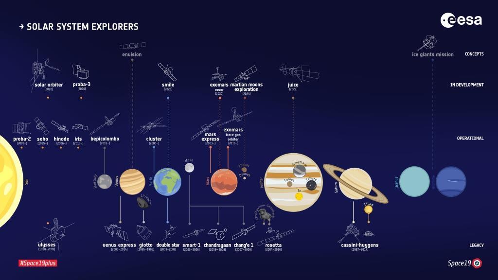 ESA_s_fleet_of_Solar_System_explorers