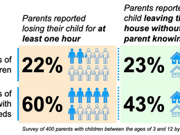 How often do parents lose track of their kids?