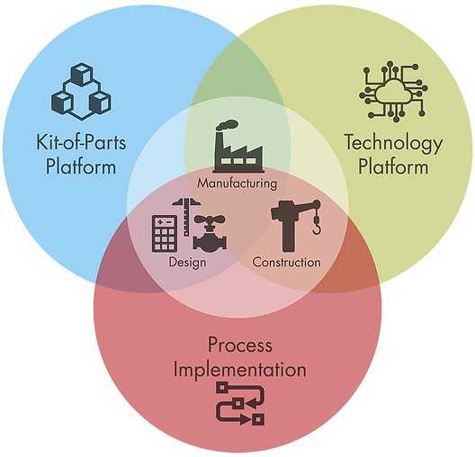 ICaaS infographic - a successful Industrialized Construction program consists of a Kit-of-Parts platform, a technology platform and the right process implementation