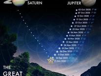 Dec 21, 2020: Saturn Jupiter Conjunction