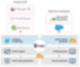 Rootit Platform - technology overview.pn