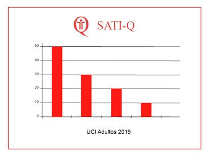 SATI-Q UCI Adultos 2019