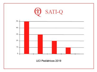 SATI-Q Pediátrico 2019