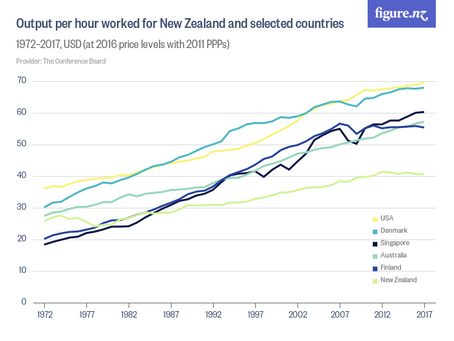 NZ's Productivity Debacle
