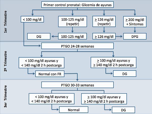 valores normales de glicemia pre y post pdf