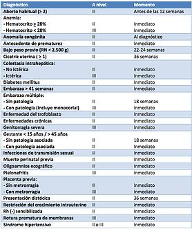 examenes de ingreso control prenatal