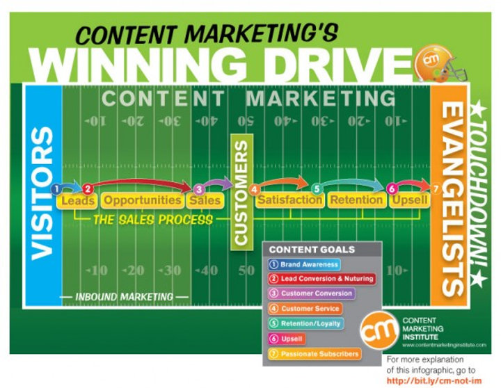 NEWbraska content marketing chart.jpg