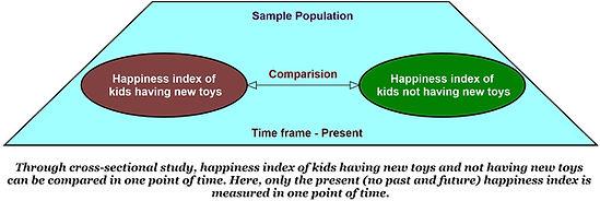 Cross-sectional study Vs. Longitudinal study (research)