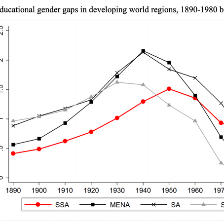 The Educational Gender Kuznets Curve!!