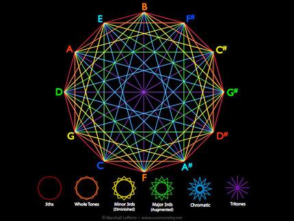 Music & Geometry