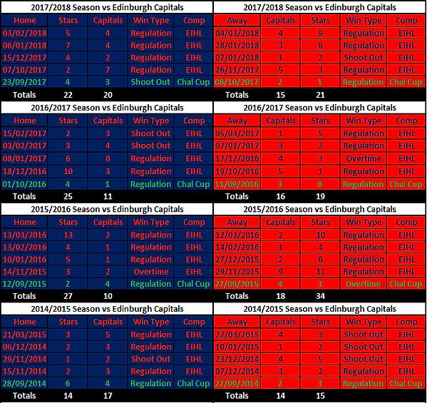 Stars vs Capitals Results