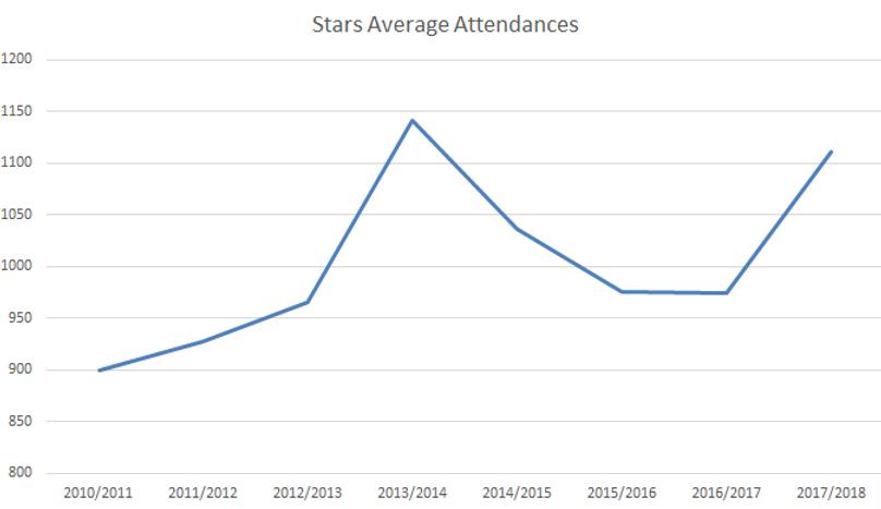 Dundee Stars Attendances