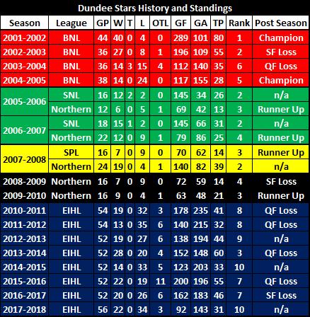 Dundee Stars History