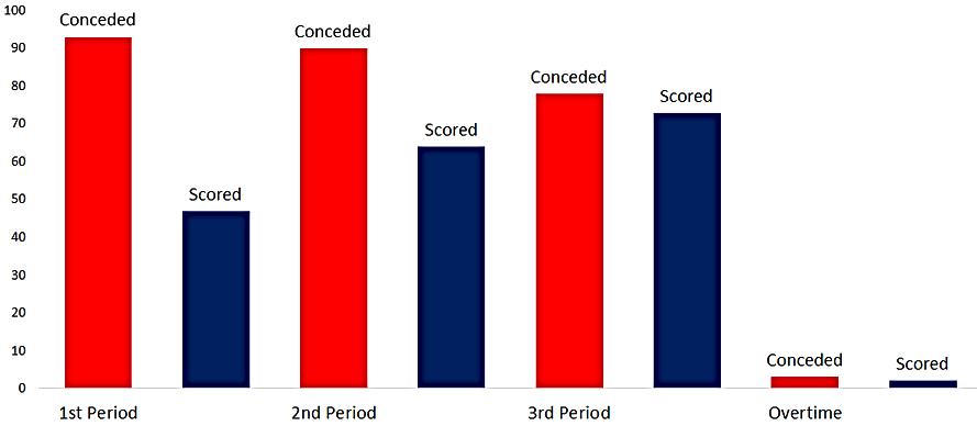 Dundee Stars Period Goals