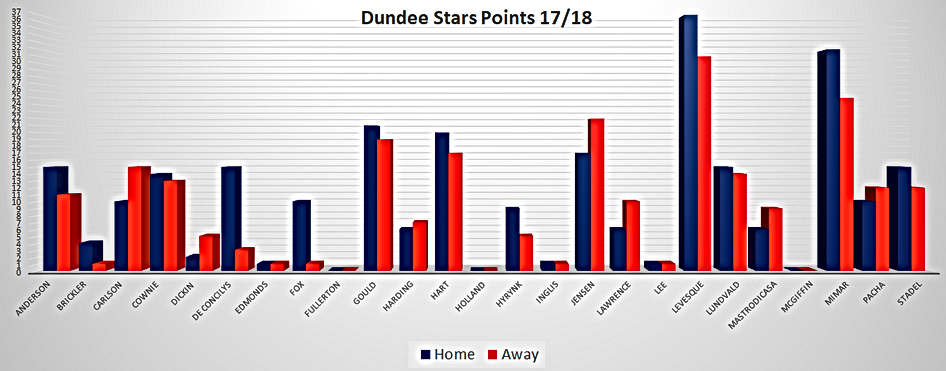Dundee Stars Players Home and Away